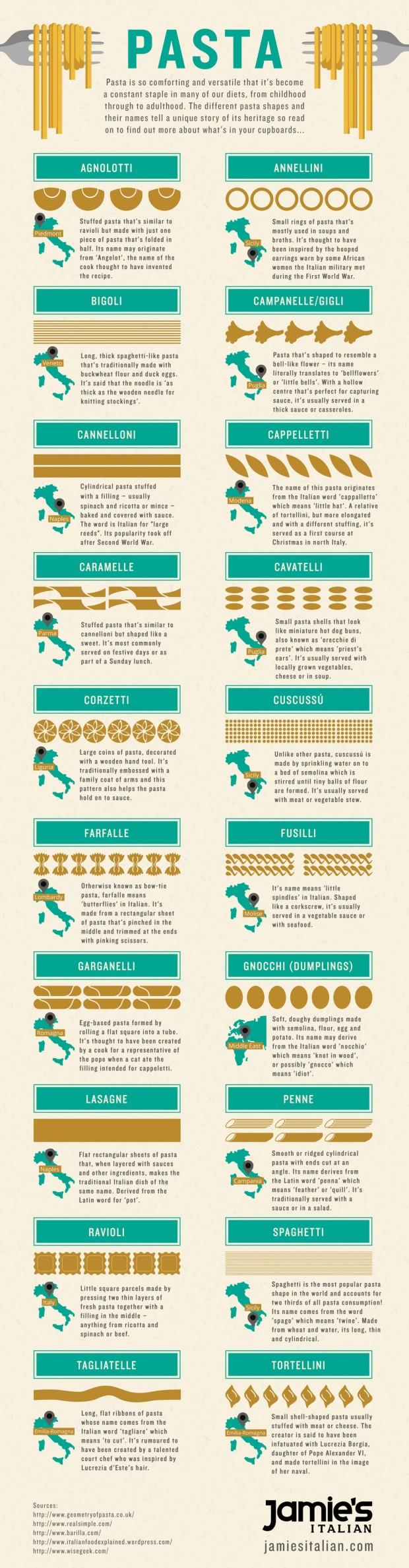 jamies-italian-pasta-infographic_560418fadaabe_w1500